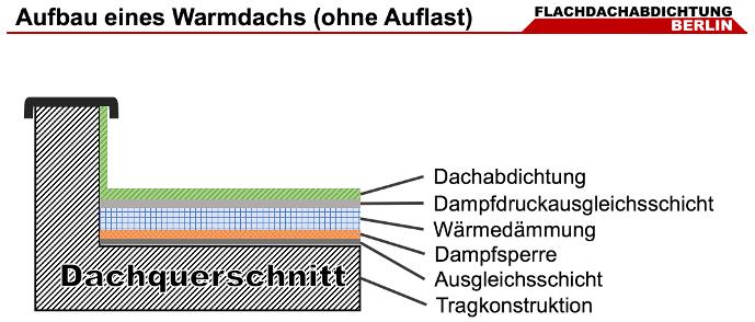 Flachdach Aufbau eines Warmdachs