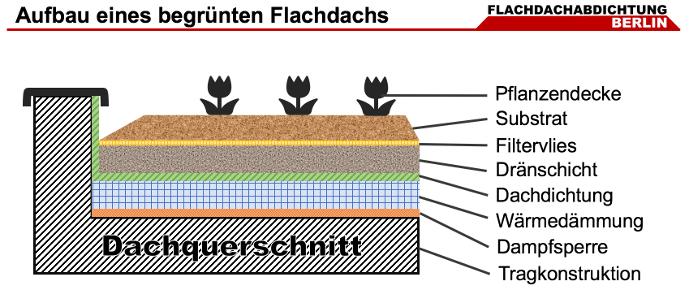 Aufbau eines Flachdachs