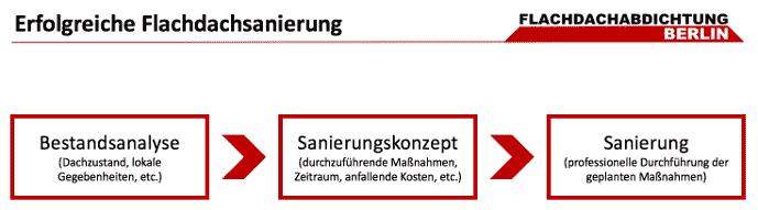 Sanierungskonzept Flachdachsanierung Berlin
